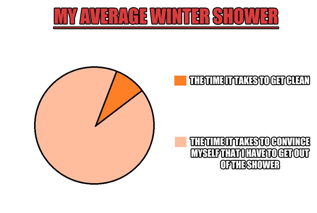 My Average Winter Shower Pie Chart